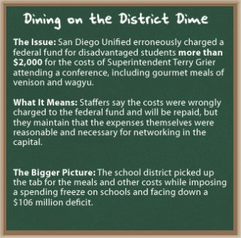 San Diego Dining on the District Dime