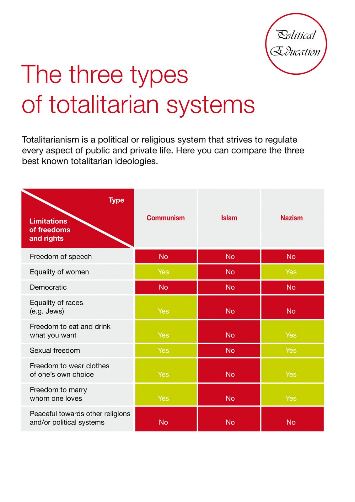 THE THREE TYPES OF TOTALITARIAN SYSTEMS