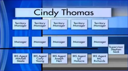 screenshot flow chart irs civil servants in irs scandal