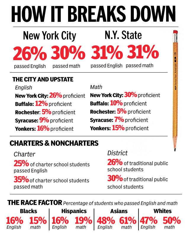 Under Common Core NYS test results plummet image courtesy of NYDN