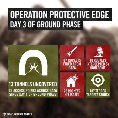 Operation Protective Edge Day 3 of Ground Offense