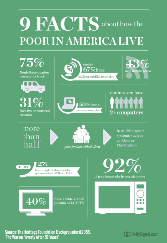 Poor in America Heritage Foundation