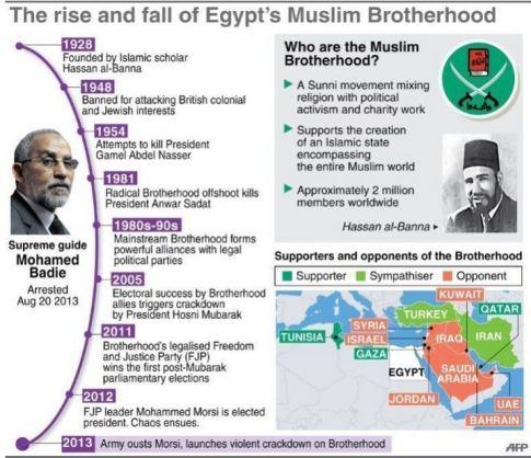 screenshot rise and fall of the muslim brotherhood