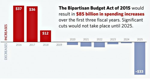 Bipartisan budget act of 2015