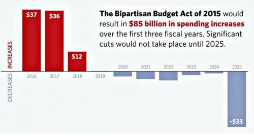Bipartisan budget act of 2015