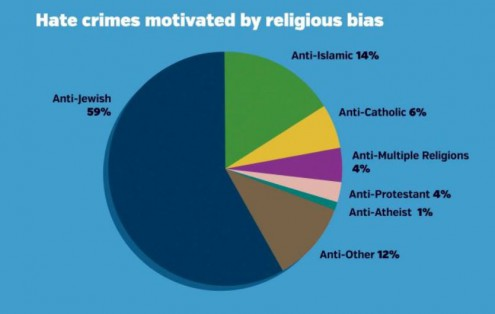 statistics of religious hate crimes motiviated by bias - source SPLC