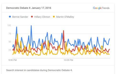 Google Trend NBC Democratic Debate 2016 001