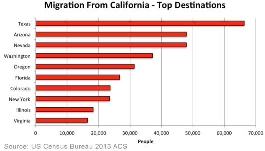 Migration from California to other states