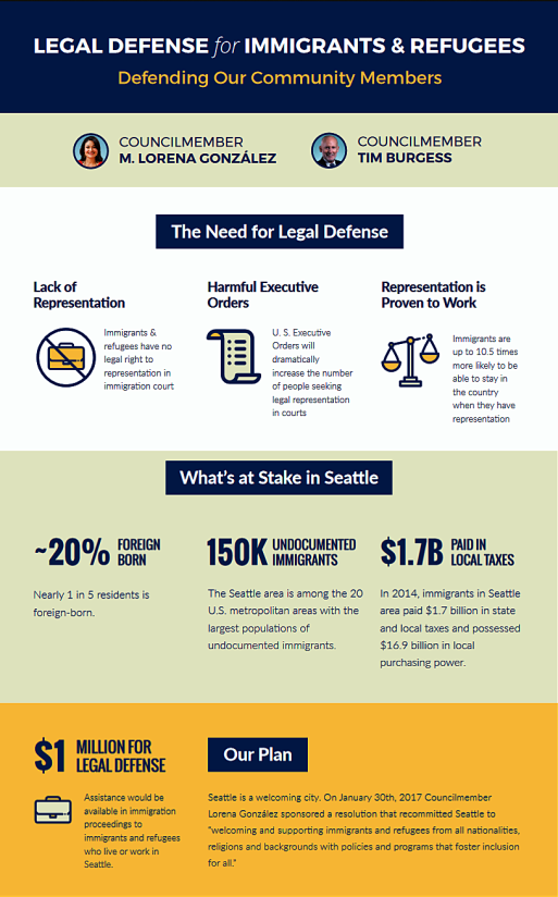 "<span style=""font-family: georgia,palatino,serif; font-size: 12pt;"">(<a href=""https://www.seattle.gov/Documents/Departments/Council/Issues/LegalDefenseFund/Immigrant-Defense-Fund_infographic.pdf"">SOURCE</a>)</span>"